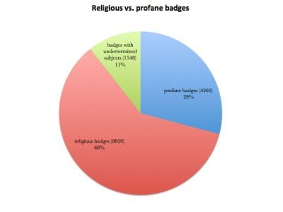 Fig. 17 Chart comparing religious and profane badges in the Kunera database.
