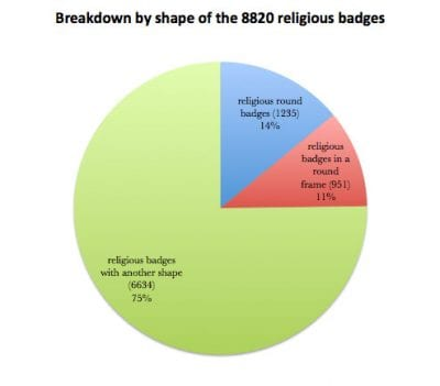 Fig. 18 Chart breaking down the religious badges by shape. Of surviving religious badges 14 percent are disklike (bracteate) in form, while 11 percent incorporate open latticework surrounded by a round frame.