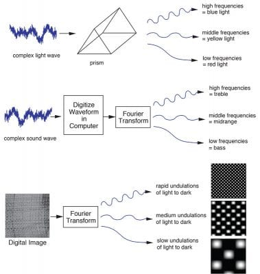 Fig. 2  The Fourier transform decomposes an image into simpler periodic visual patterns in a manner analogous to its action on sound waves (decomposing into bass, midrange, and treble) and to the action of a prism decomposing light waves.