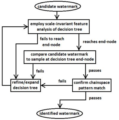 Flowchart for watermark identification