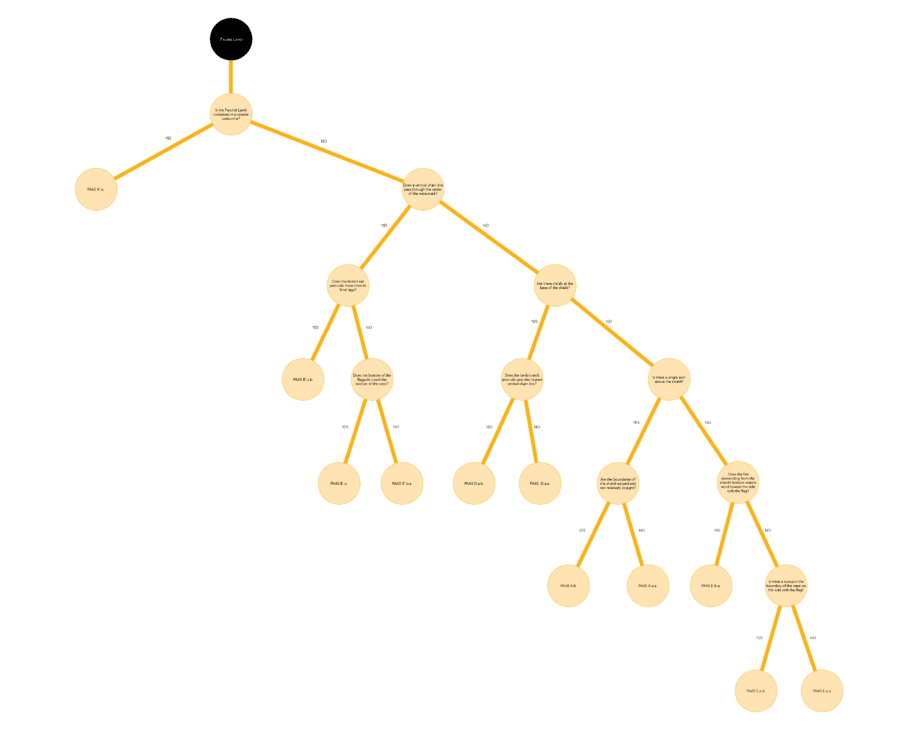 Decision tree by the WIRE Project from type to subvariant for Paschal Lamb in Rembrandt's etchings
