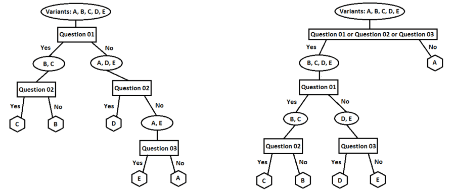 Two possible decision-tree realizations for classifying variants of IHS
