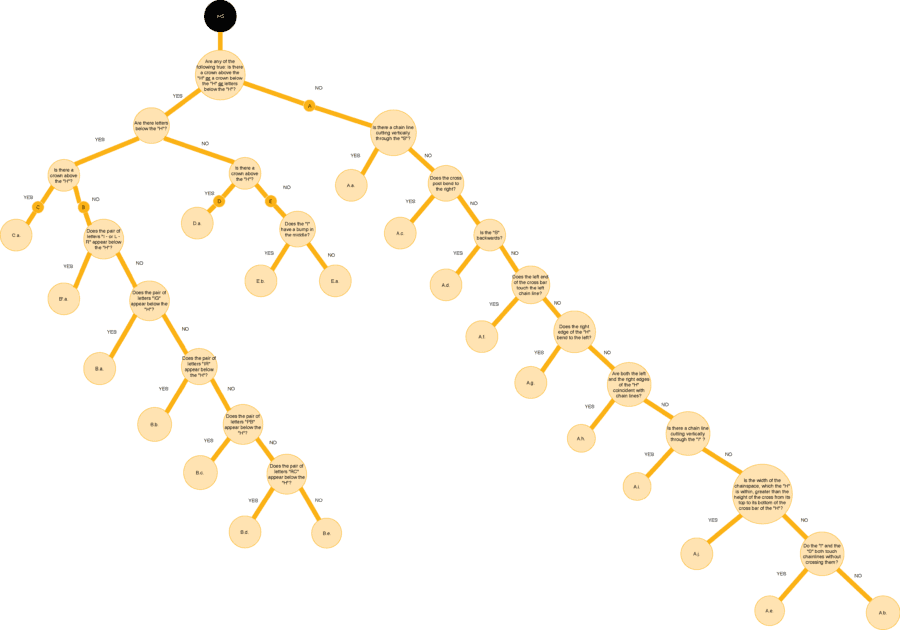 Decision tree by the WIRE Project from type to subvariant for IHS in Rembrandt's etchings