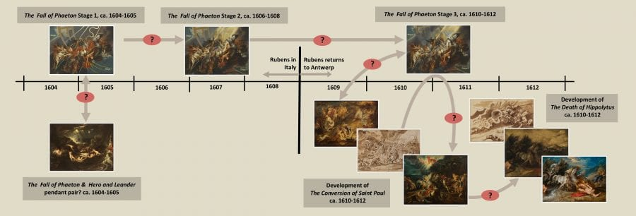 "Timeline, Peter Paul Rubens ""The Fall of Phaeton"""